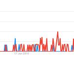 graf - trend med snabba uttag